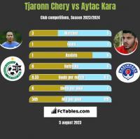 Tjaronn Chery vs Aytac Kara h2h player stats