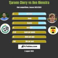 Tjaronn Chery vs Ben Rienstra h2h player stats