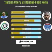 Tjaronn Chery vs Bengali-Fode Koita h2h player stats