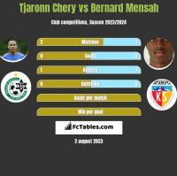 Tjaronn Chery vs Bernard Mensah h2h player stats