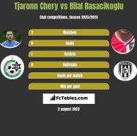 Tjaronn Chery vs Bilal Basacikoglu h2h player stats