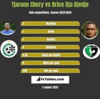 Tjaronn Chery vs Brice Dja Djedje h2h player stats