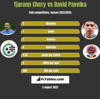 Tjaronn Chery vs David Pavelka h2h player stats