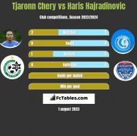 Tjaronn Chery vs Haris Hajradinovic h2h player stats