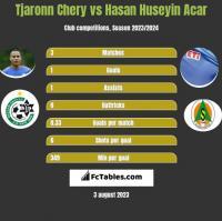Tjaronn Chery vs Hasan Huseyin Acar h2h player stats