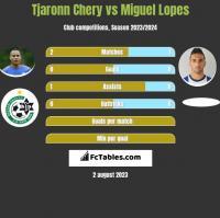 Tjaronn Chery vs Miguel Lopes h2h player stats