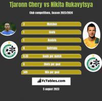 Tjaronn Chery vs Nikita Rukavytsya h2h player stats