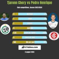 Tjaronn Chery vs Pedro Henrique h2h player stats