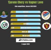 Tjaronn Chery vs Vagner Love h2h player stats