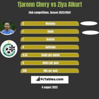 Tjaronn Chery vs Ziya Alkurt h2h player stats