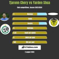 Tjaronn Chery vs Yarden Shua h2h player stats