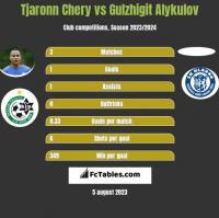 Tjaronn Chery vs Gulzhigit Alykulov h2h player stats