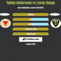 Tobias Andersson vs Lucas Haegg h2h player stats