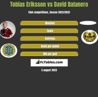 Tobias Eriksson vs David Batanero h2h player stats