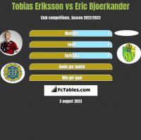 Tobias Eriksson vs Eric Bjoerkander h2h player stats
