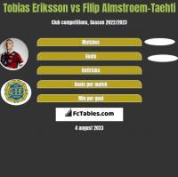 Tobias Eriksson vs Filip Almstroem-Taehti h2h player stats