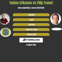 Tobias Eriksson vs Filip Tronet h2h player stats