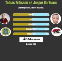 Tobias Eriksson vs Jesper Karlsson h2h player stats