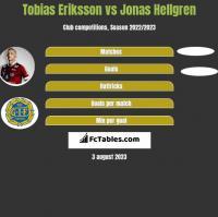 Tobias Eriksson vs Jonas Hellgren h2h player stats