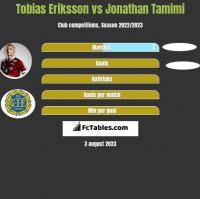 Tobias Eriksson vs Jonathan Tamimi h2h player stats