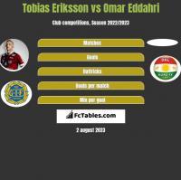 Tobias Eriksson vs Omar Eddahri h2h player stats