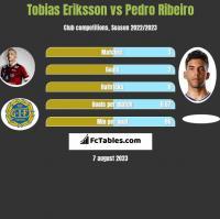 Tobias Eriksson vs Pedro Ribeiro h2h player stats