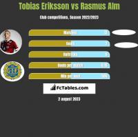 Tobias Eriksson vs Rasmus Alm h2h player stats