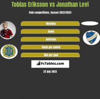 Tobias Eriksson vs Jonathan Levi h2h player stats