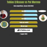 Tobias Eriksson vs Pol Moreno h2h player stats