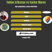 Tobias Eriksson vs Carlos Moros h2h player stats