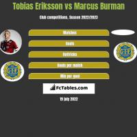 Tobias Eriksson vs Marcus Burman h2h player stats