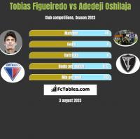 Tobias Figueiredo vs Adedeji Oshilaja h2h player stats