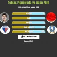 Tobias Figueiredo vs Aden Flint h2h player stats