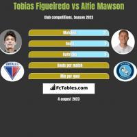 Tobias Figueiredo vs Alfie Mawson h2h player stats