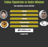 Tobias Figueiredo vs Andre Wisdom h2h player stats