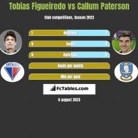 Tobias Figueiredo vs Callum Paterson h2h player stats