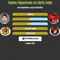 Tobias Figueiredo vs Chris Solly h2h player stats