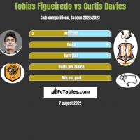 Tobias Figueiredo vs Curtis Davies h2h player stats