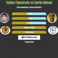 Tobias Figueiredo vs Curtis Nelson h2h player stats