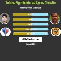 Tobias Figueiredo vs Cyrus Christie h2h player stats