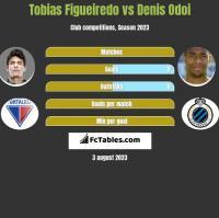Tobias Figueiredo vs Denis Odoi h2h player stats