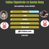 Tobias Figueiredo vs Gaetan Bong h2h player stats