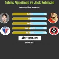 Tobias Figueiredo vs Jack Robinson h2h player stats