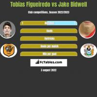 Tobias Figueiredo vs Jake Bidwell h2h player stats