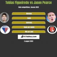Tobias Figueiredo vs Jason Pearce h2h player stats