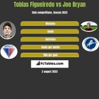 Tobias Figueiredo vs Joe Bryan h2h player stats