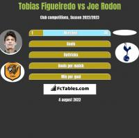 Tobias Figueiredo vs Joe Rodon h2h player stats