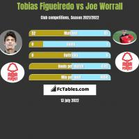 Tobias Figueiredo vs Joe Worrall h2h player stats