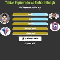 Tobias Figueiredo vs Richard Keogh h2h player stats