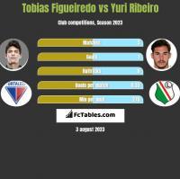 Tobias Figueiredo vs Yuri Ribeiro h2h player stats